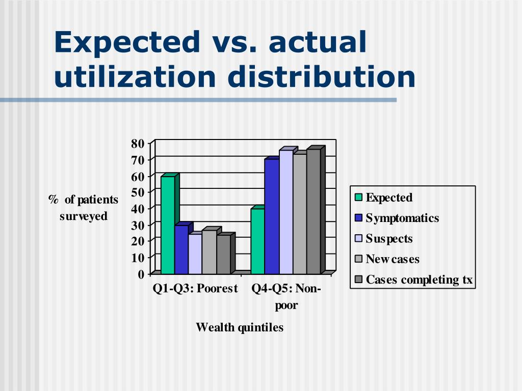 Expected vs. actual utilization distribution