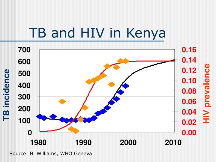 Tb and hiv in kenya