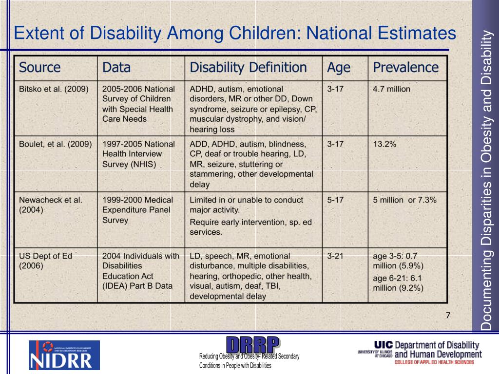 Extent of Disability Among Children: National Estimates
