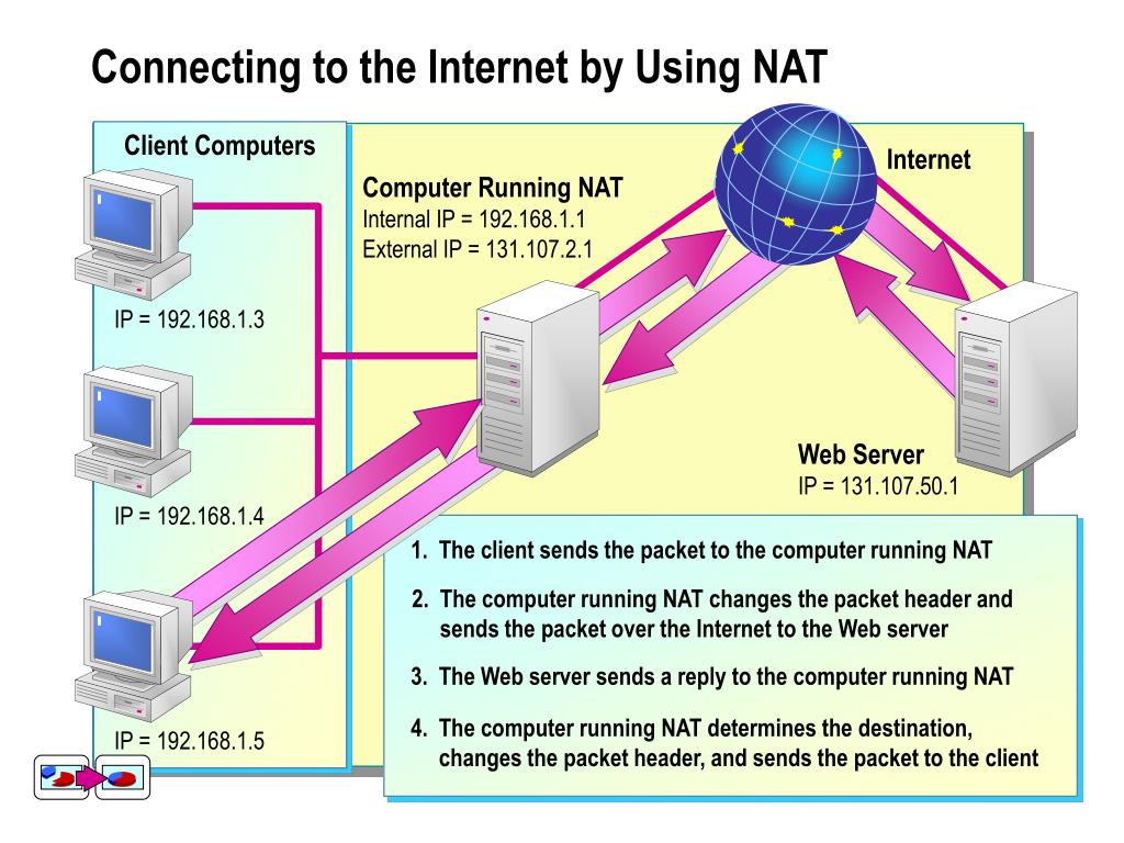 The client sends the packet to the computer running NAT