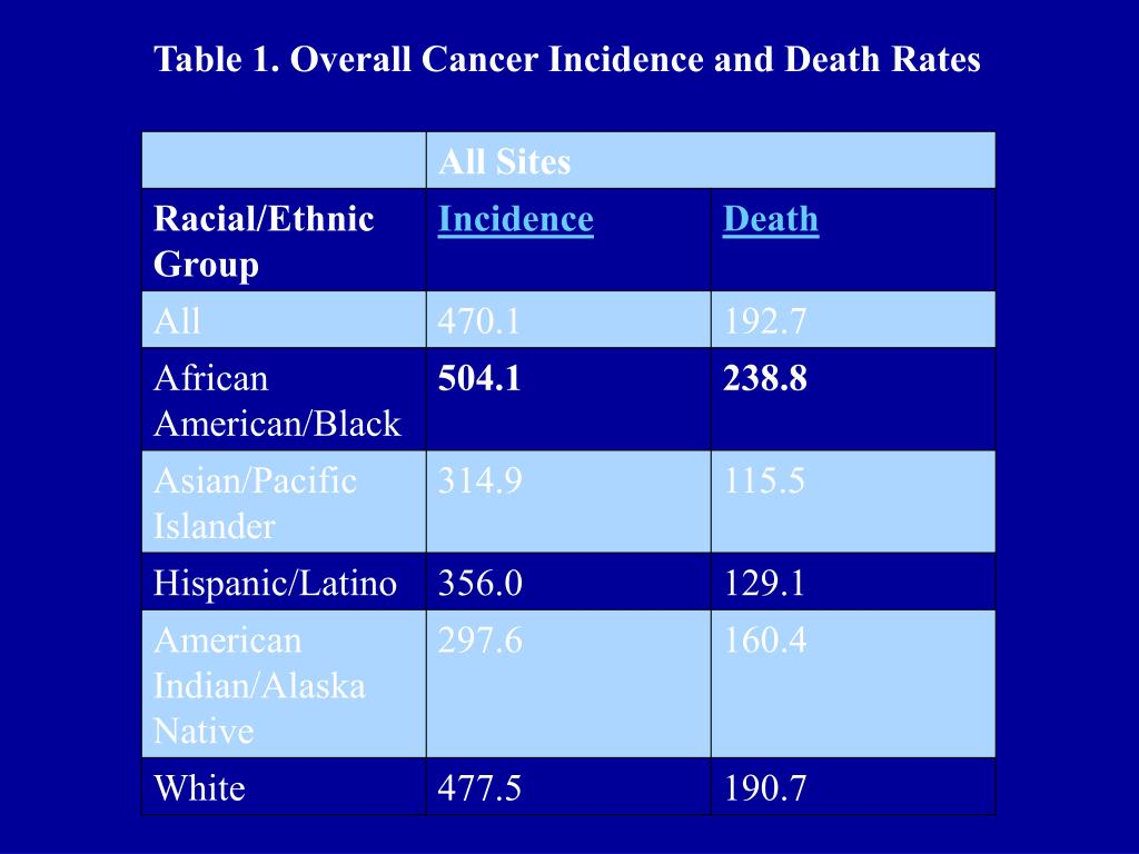 Table 1. Overall Cancer Incidence and Death Rates