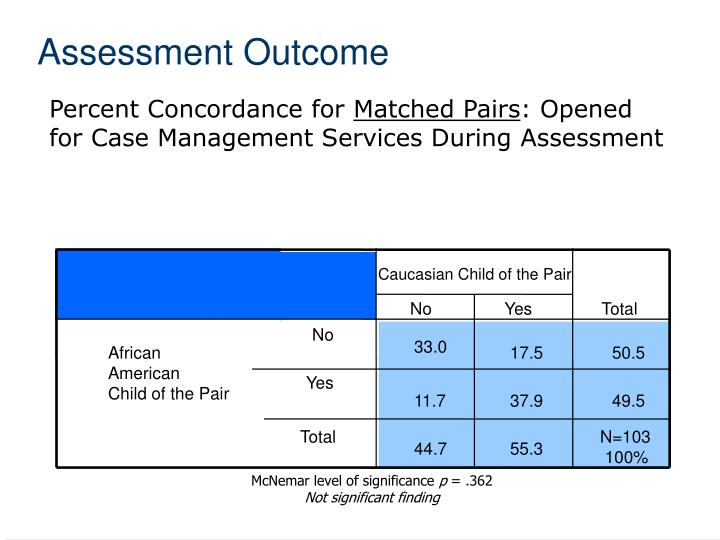 Assessment Outcome