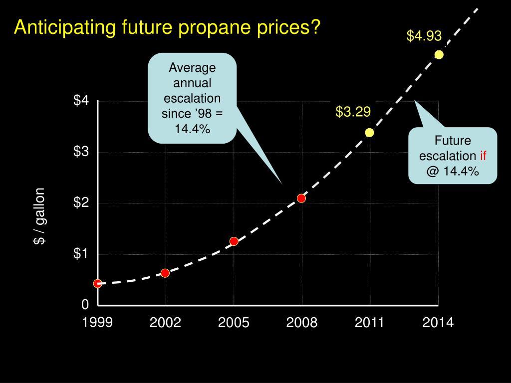 Anticipating future propane prices?