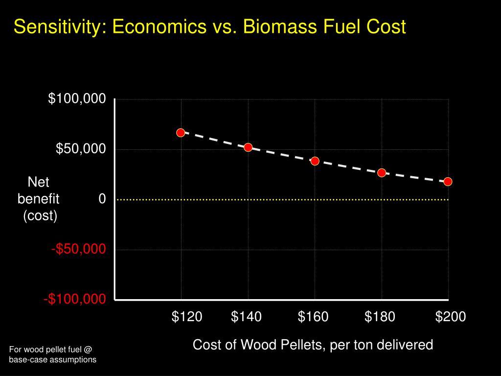 Sensitivity: Economics vs. Biomass Fuel Cost