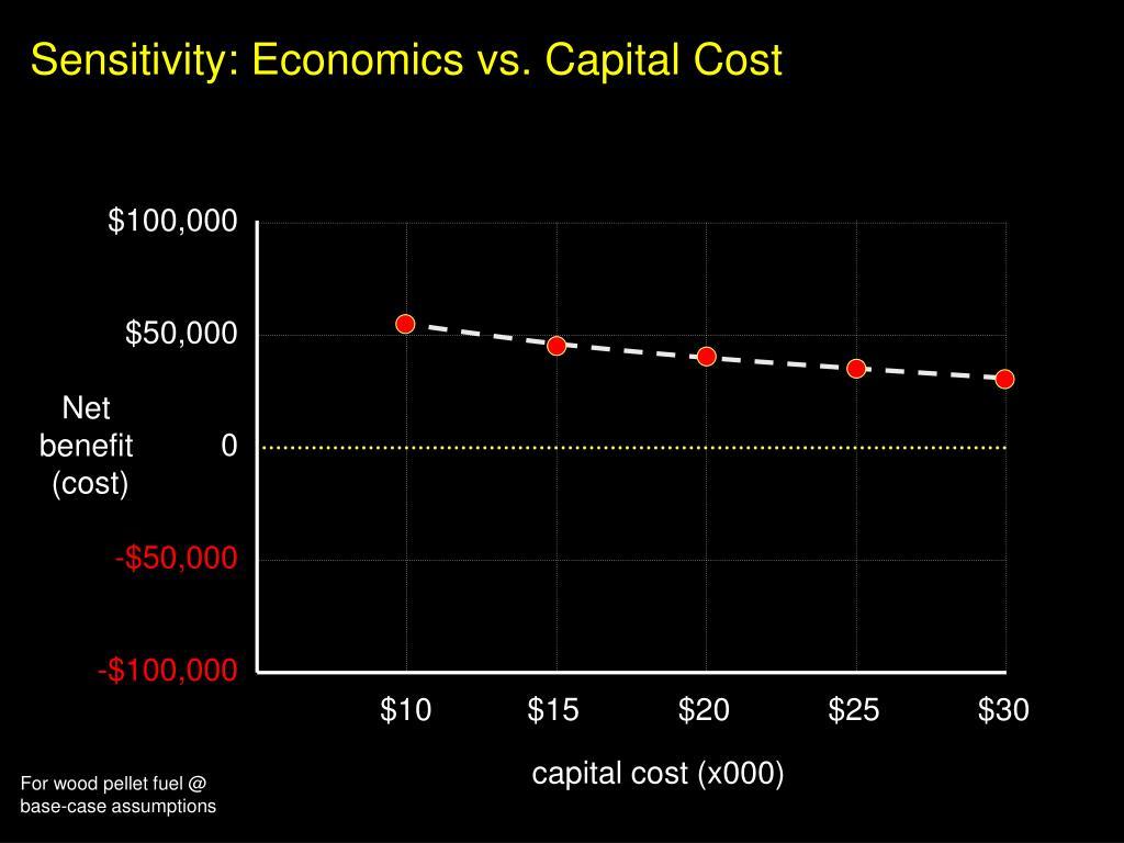 Sensitivity: Economics vs. Capital Cost