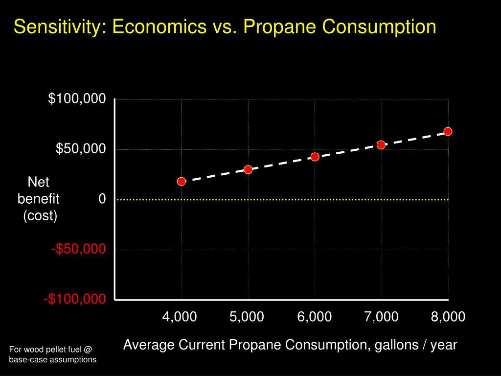 Sensitivity: Economics vs. Propane Consumption