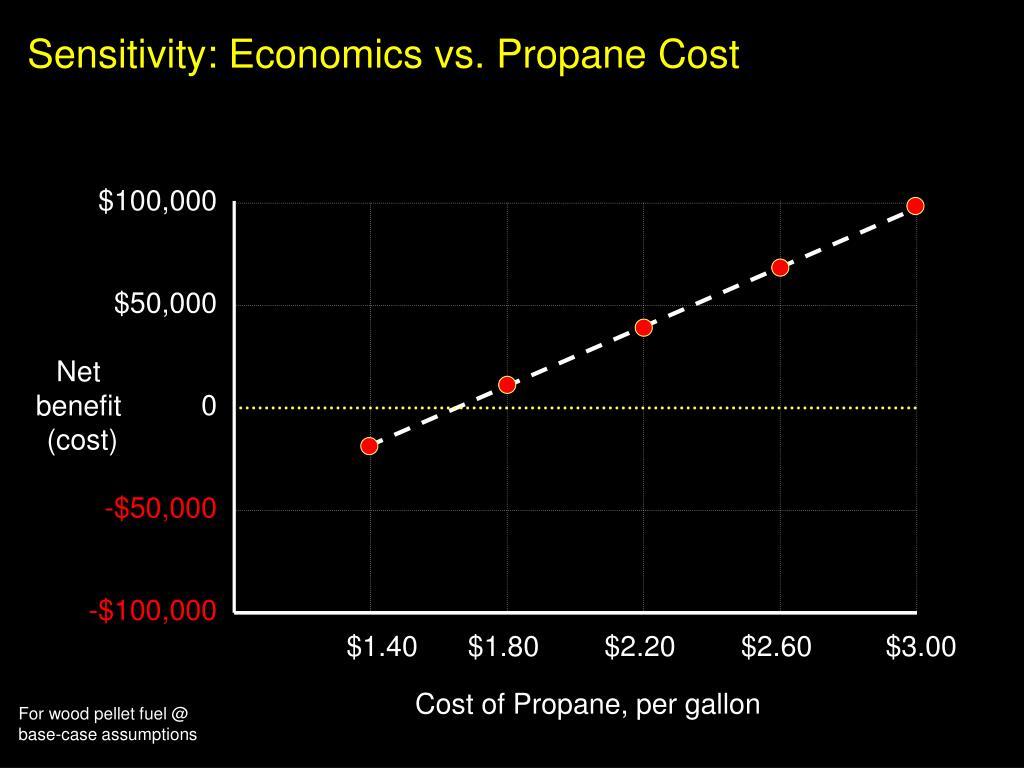 Sensitivity: Economics vs. Propane Cost