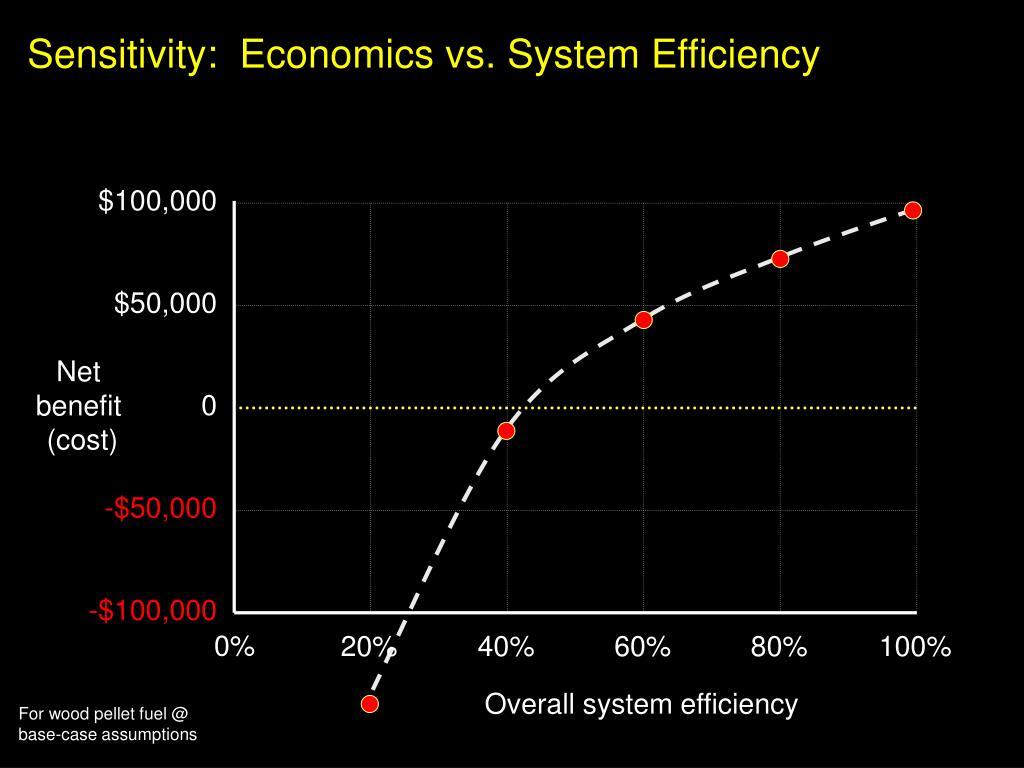 Sensitivity:  Economics vs. System Efficiency