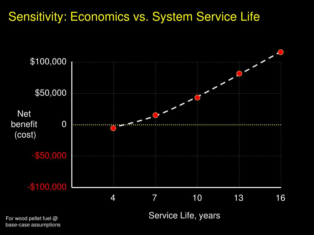 Sensitivity: Economics vs. System Service Life