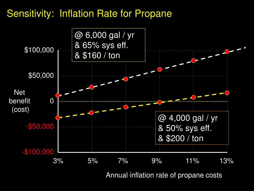 Sensitivity:  Inflation Rate for Propane
