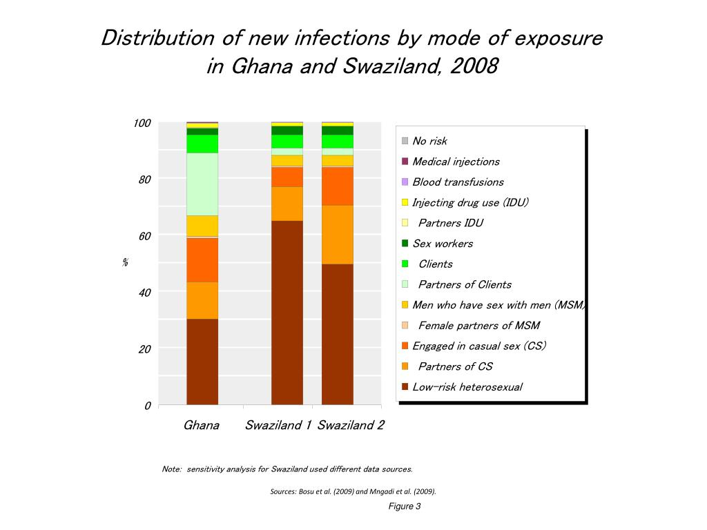 Distribution of new infections by mode of exposure