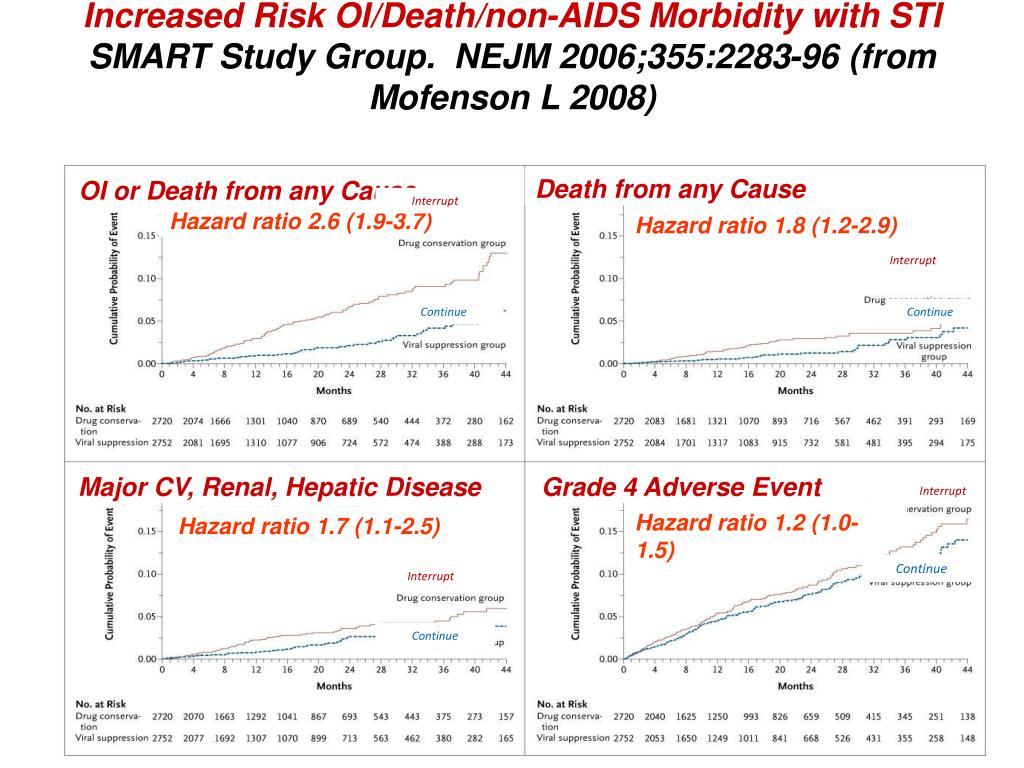Increased Risk OI/Death/non-AIDS Morbidity with STI