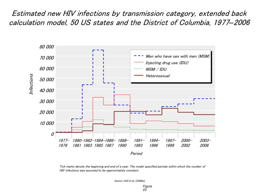 Estimated new HIV infections by transmission category, extended back calculation model, 50 US states and the District of Columbia, 1977