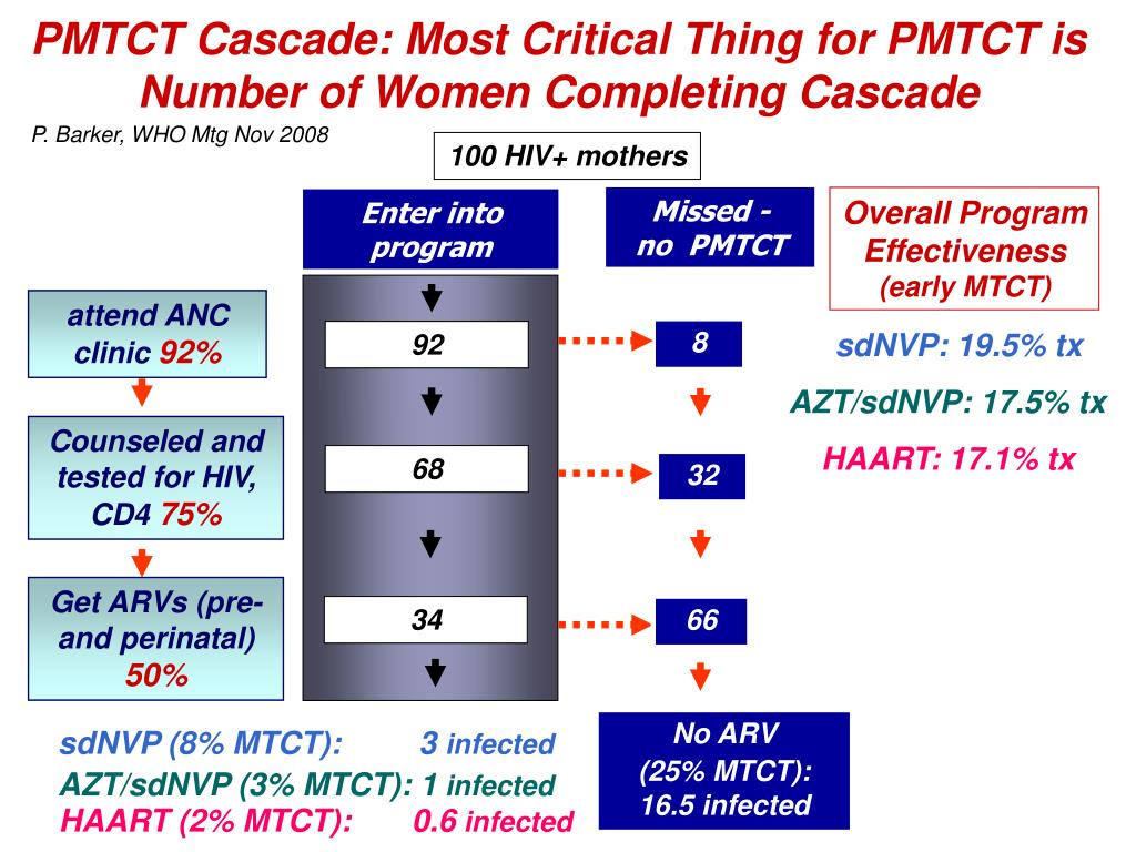PMTCT Cascade: Most Critical Thing for PMTCT is Number of Women Completing Cascade