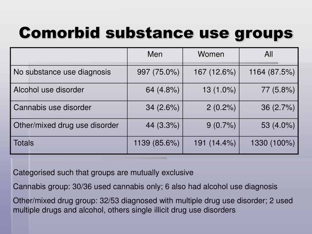 Comorbid substance use groups