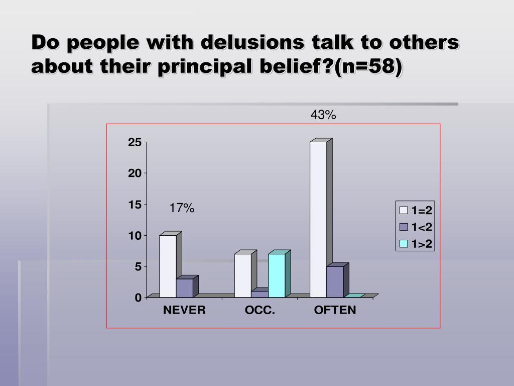 Do people with delusions talk to others about their principal belief?(n=58)