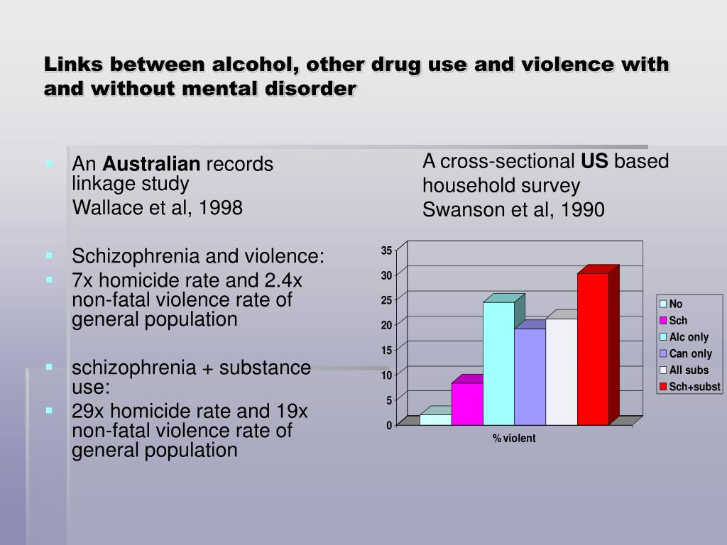Links between alcohol, other drug use and violence with and without mental disorder