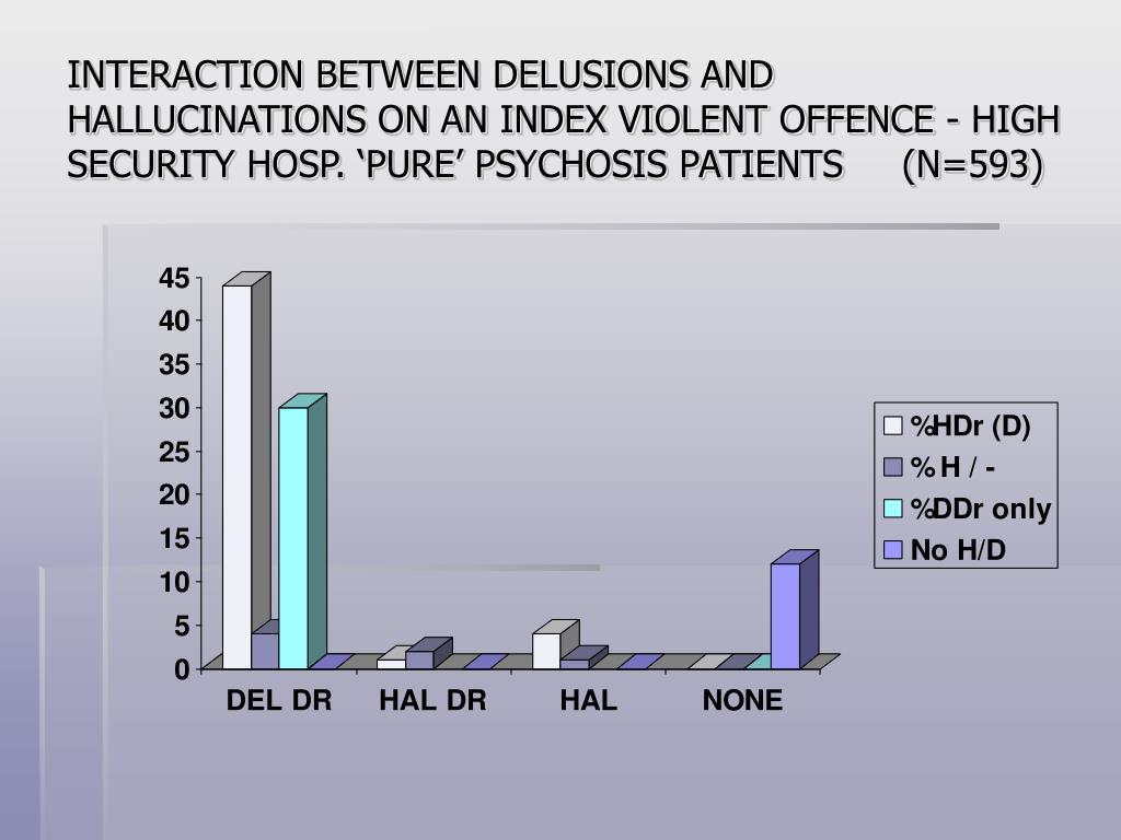 INTERACTION BETWEEN DELUSIONS AND HALLUCINATIONS ON AN INDEX VIOLENT OFFENCE - HIGH SECURITY HOSP. 'PURE' PSYCHOSIS PATIENTS     (N=593)