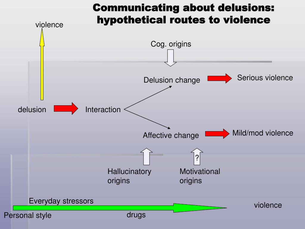 Communicating about delusions: hypothetical routes to violence