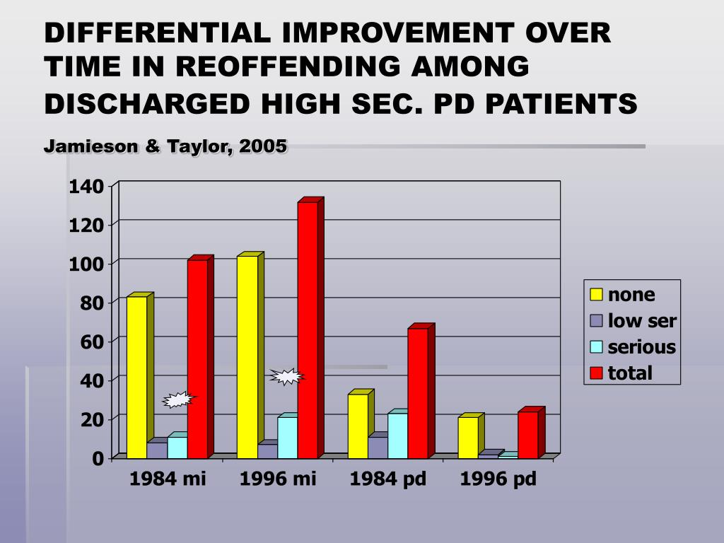 DIFFERENTIAL IMPROVEMENT OVER TIME IN REOFFENDING AMONG DISCHARGED HIGH SEC. PD PATIENTS
