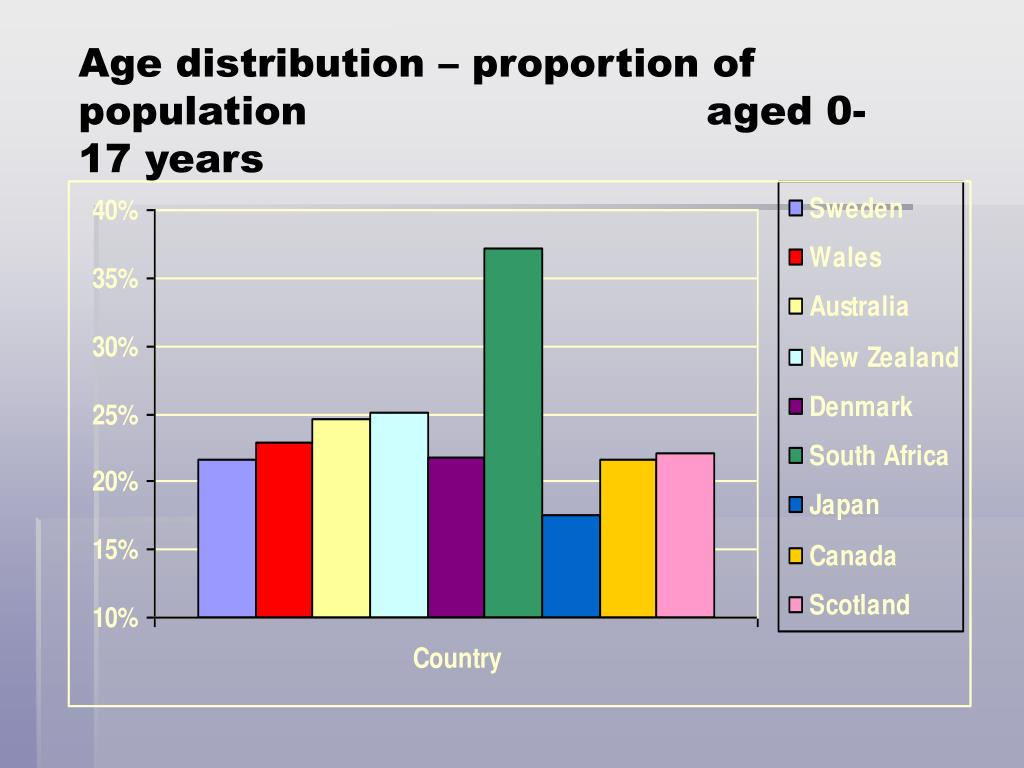 Age distribution – proportion of population 				 aged 0-17 years