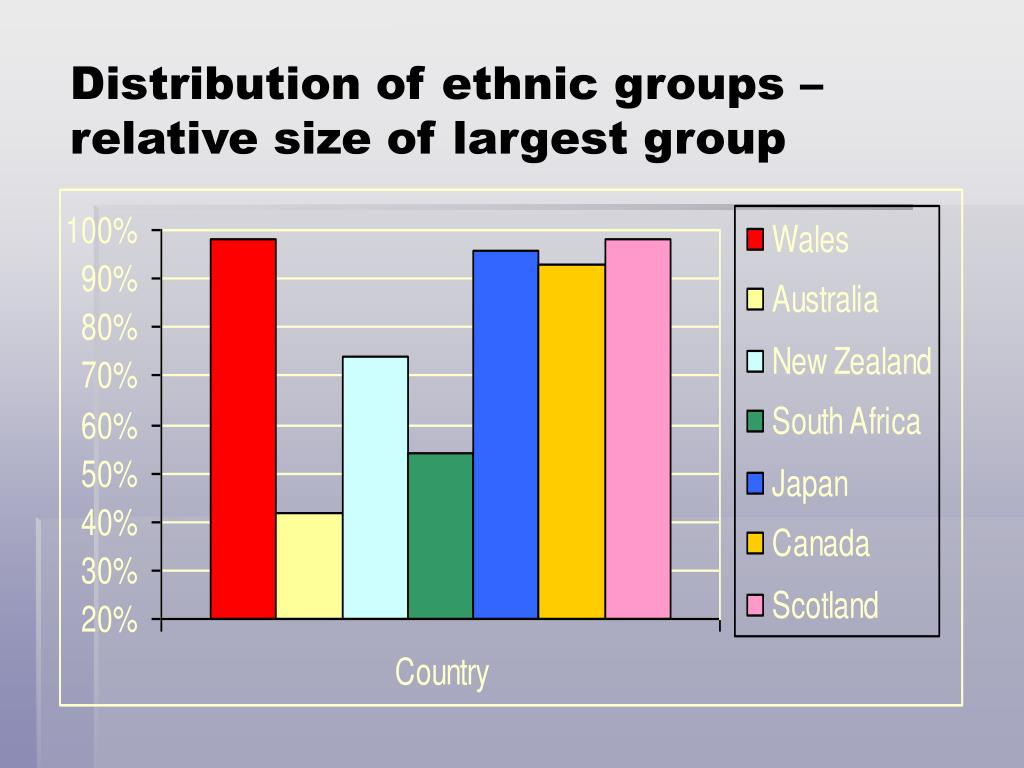 Distribution of ethnic groups – relative size of largest group