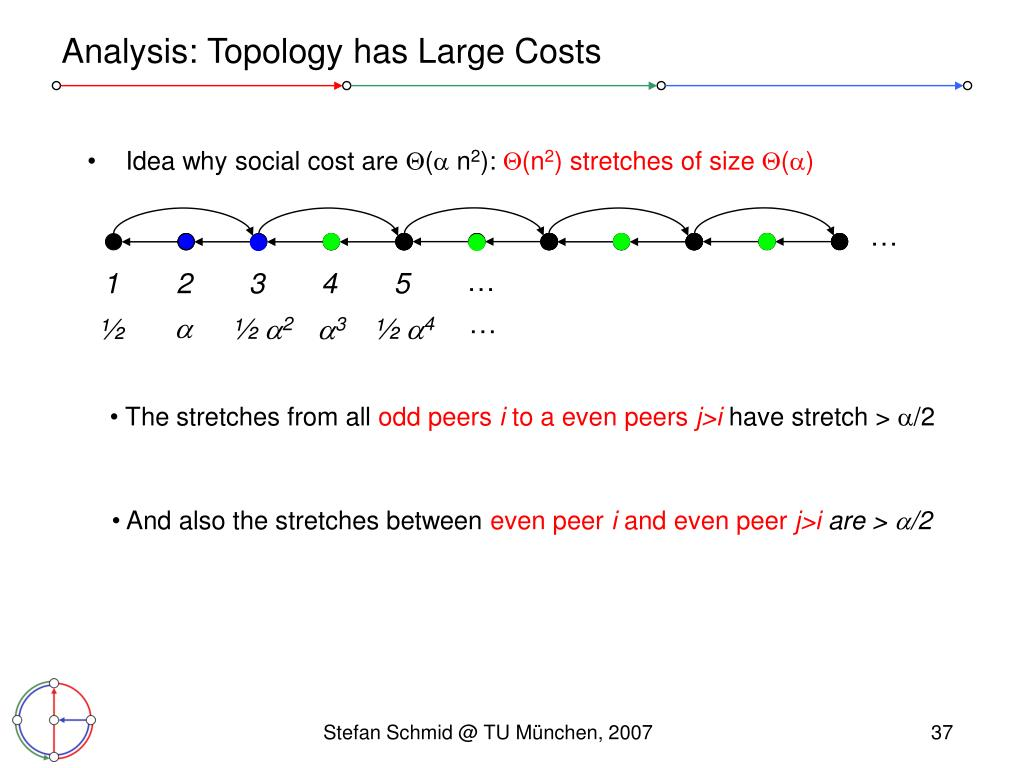 Analysis: Topology has Large Costs