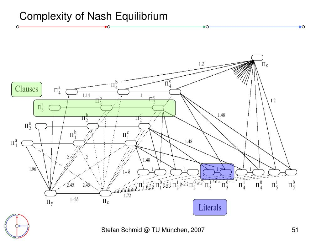 Complexity of Nash Equilibrium