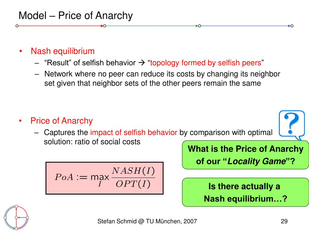 What is the Price of Anarchy