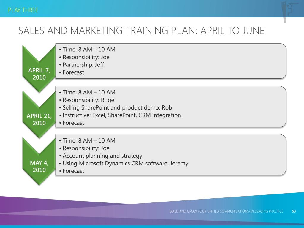 Sales and Marketing Training Plan: April to June