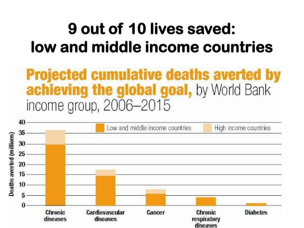 9 out of 10 lives saved: