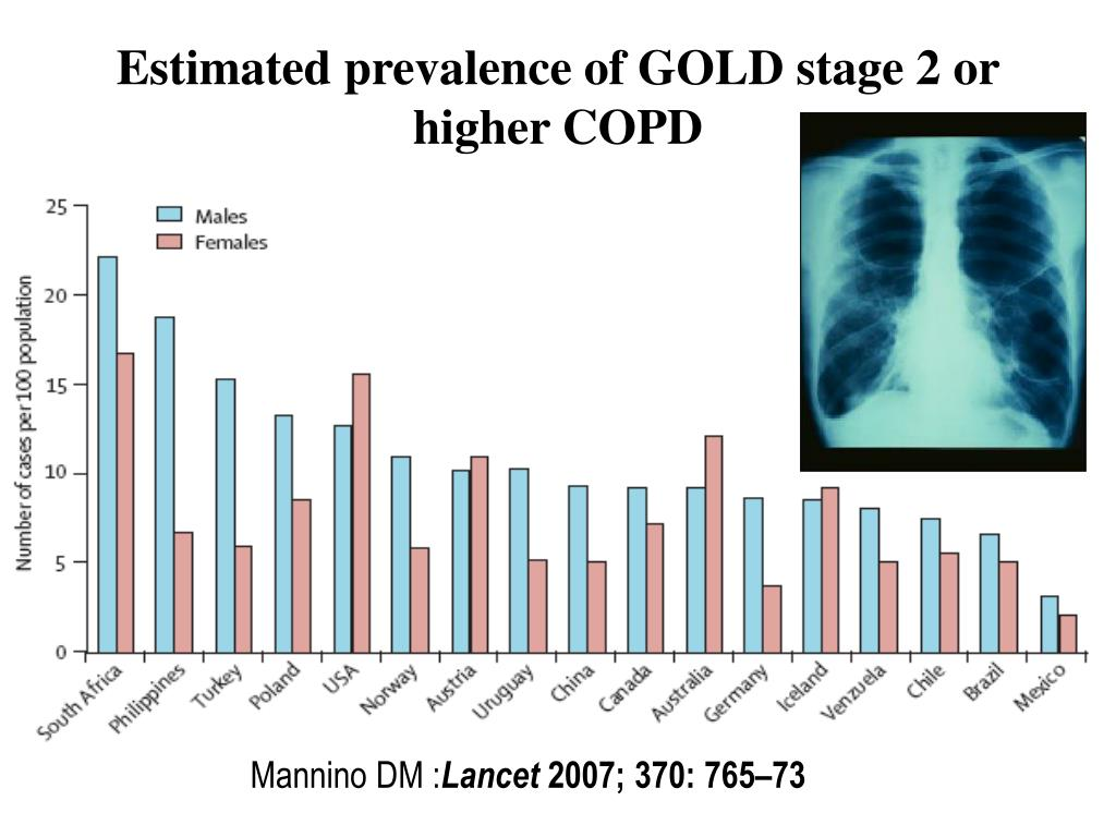 Estimated prevalence of GOLD stage 2 or higher COPD