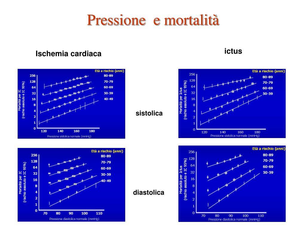 Pressione  e mortalità