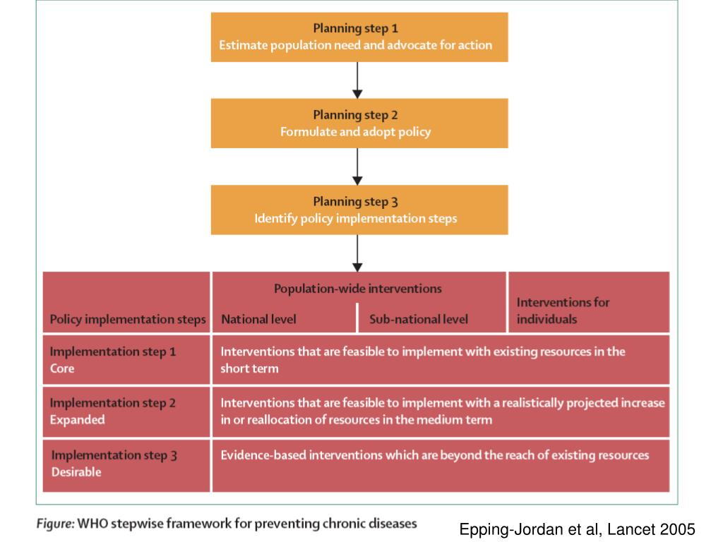 Epping-Jordan et al, Lancet 2005