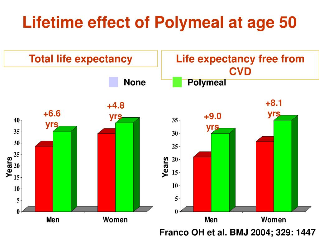 Lifetime effect of Polymeal at age 50