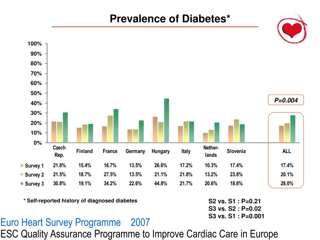 Prevalence of Diabetes*