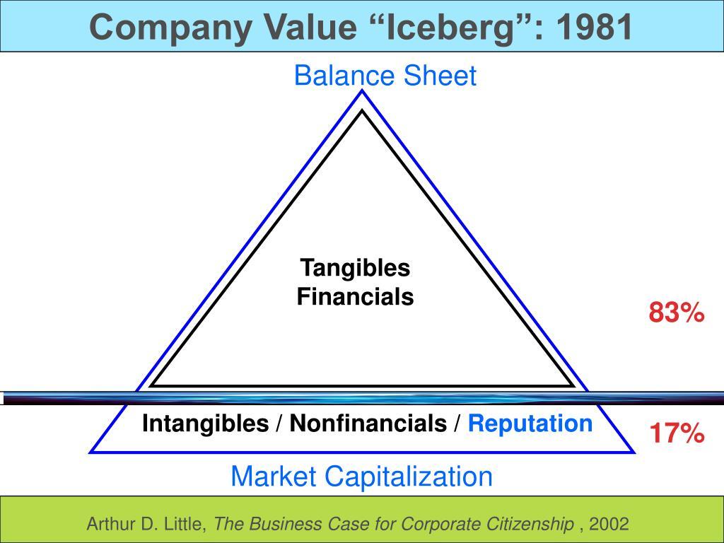 """Company Value """"Iceberg"""": 1981"""