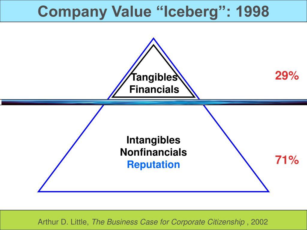 """Company Value """"Iceberg"""": 1998"""