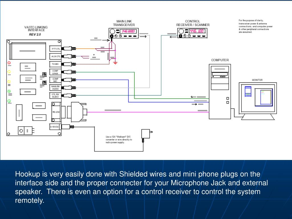 Hookup is very easily done with Shielded wires and mini phone plugs on the interface side and the proper connecter for your Microphone Jack and external speaker.  There is even an option for a control receiver to control the system remotely.
