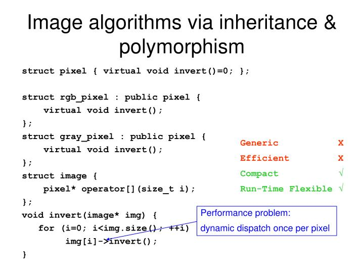 Image algorithms via inheritance & polymorphism