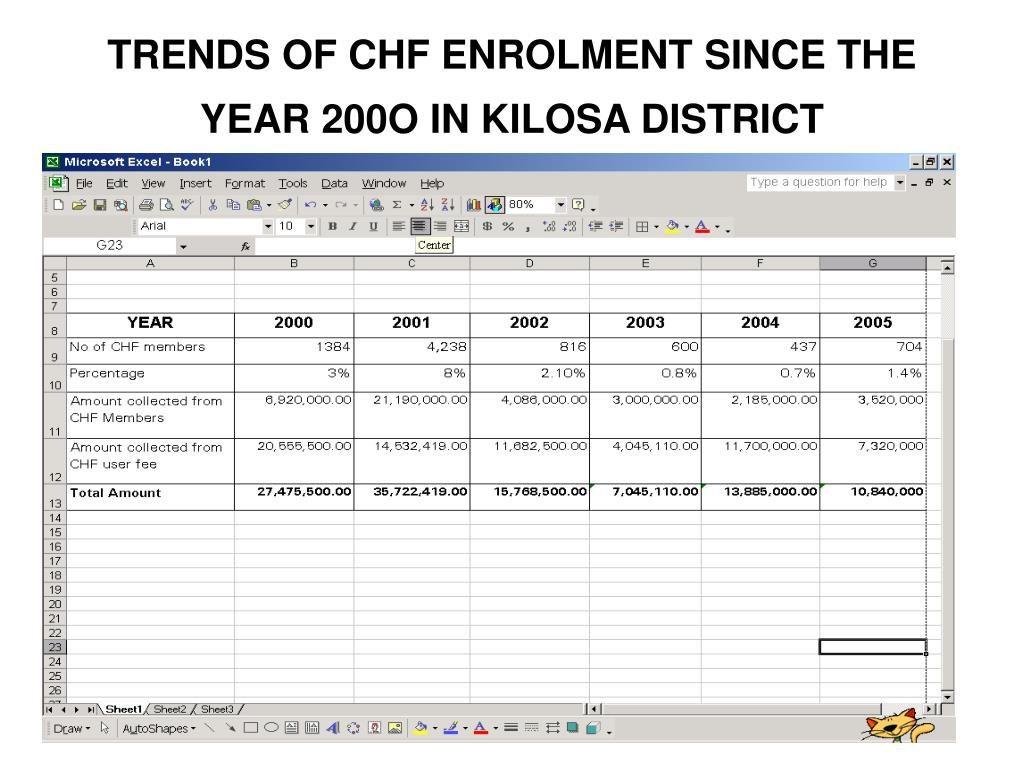TRENDS OF CHF ENROLMENT SINCE THE YEAR 200O IN KILOSA DISTRICT