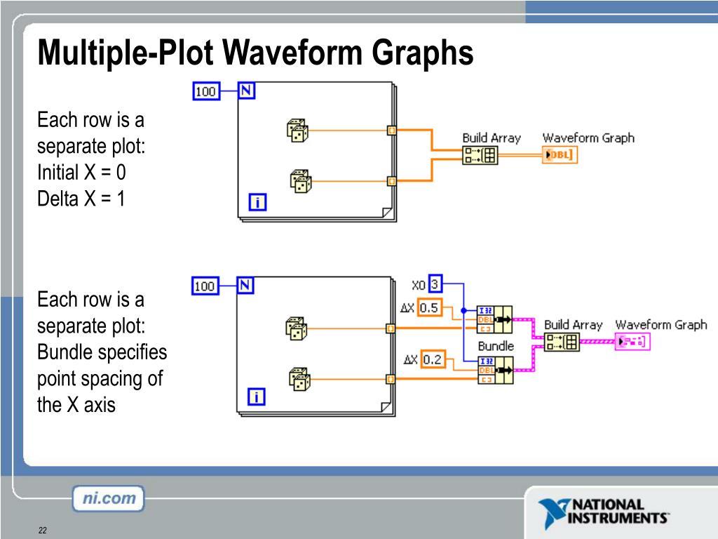 Multiple-Plot Waveform Graphs