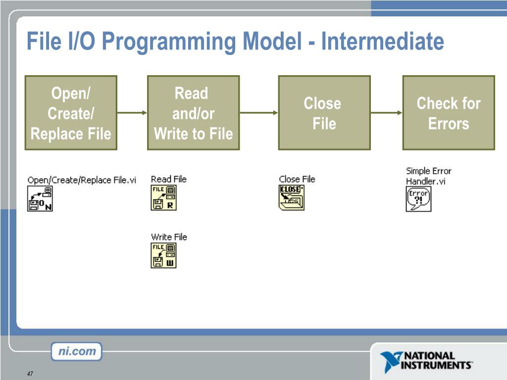 File I/O Programming Model - Intermediate