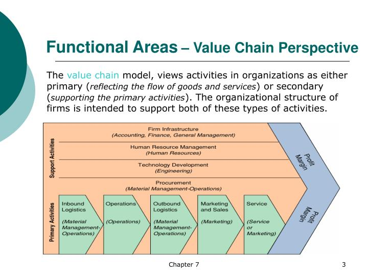Functional areas value chain perspective