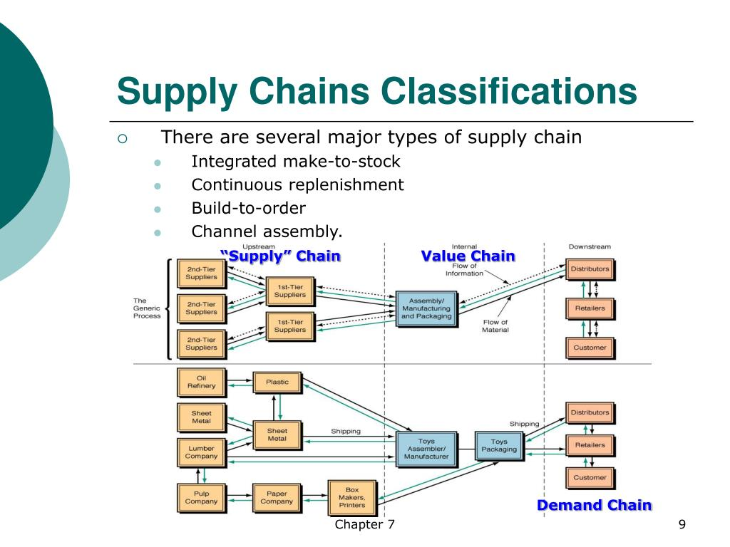 Supply Chains Classifications