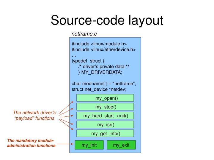 Source code layout