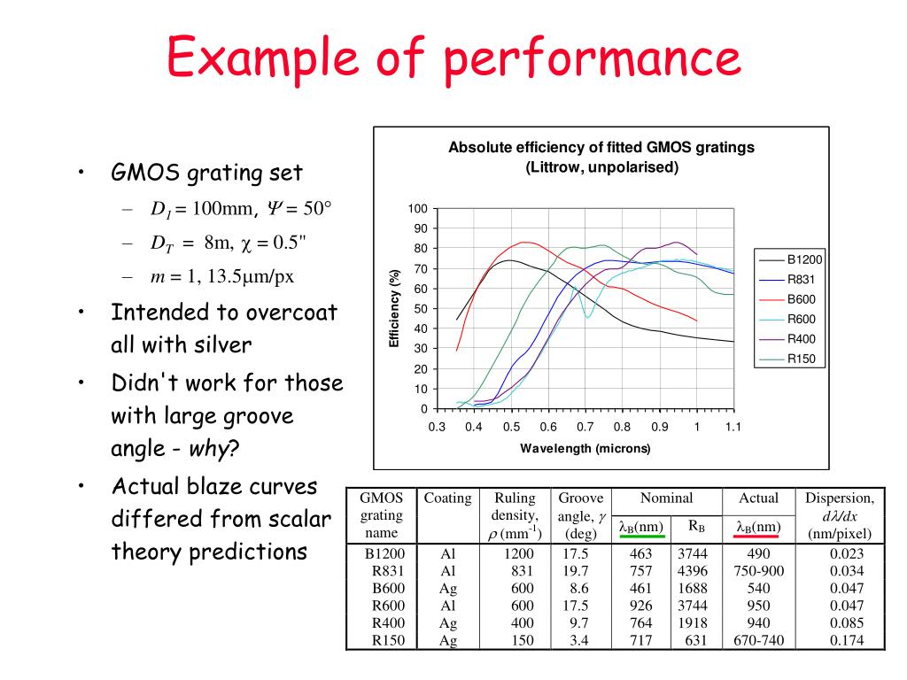 Example of performance