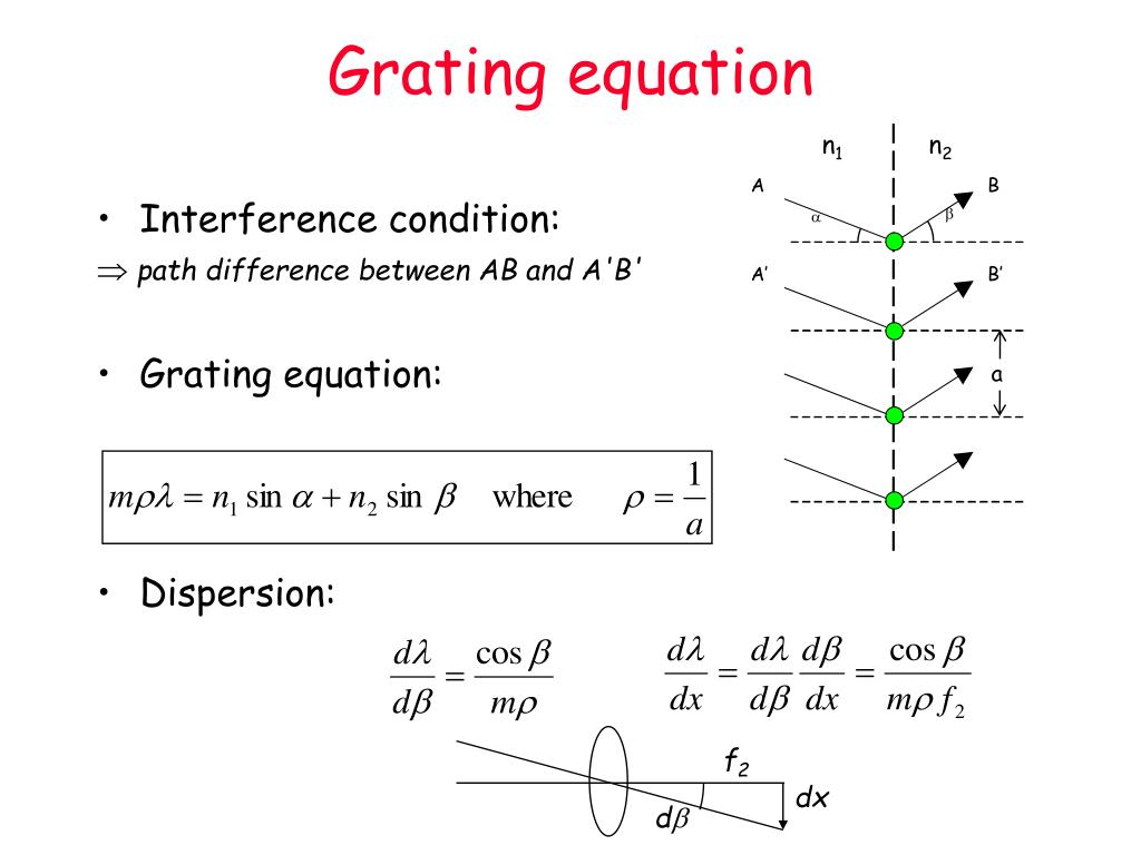 Grating equation