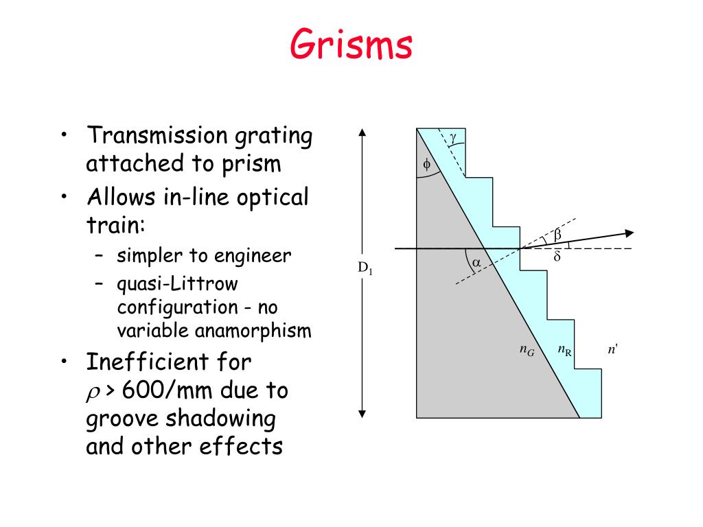 Grisms