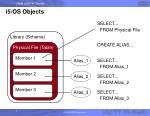 i5 os objects8